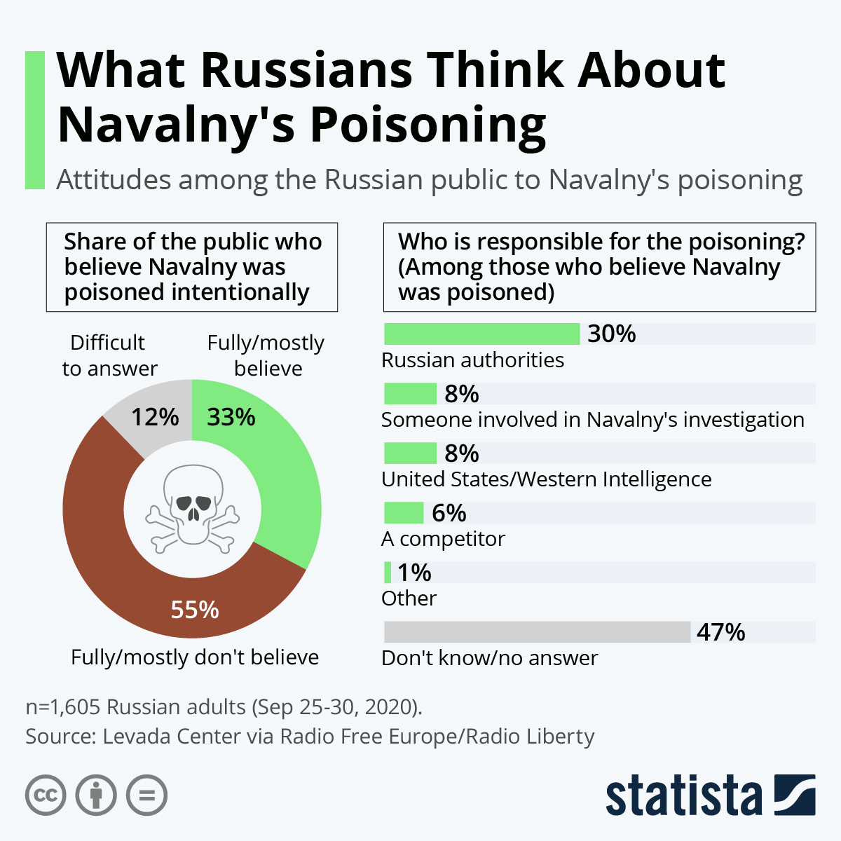 Infographic: What Russians Think About Navalny's Poisoning | Statista