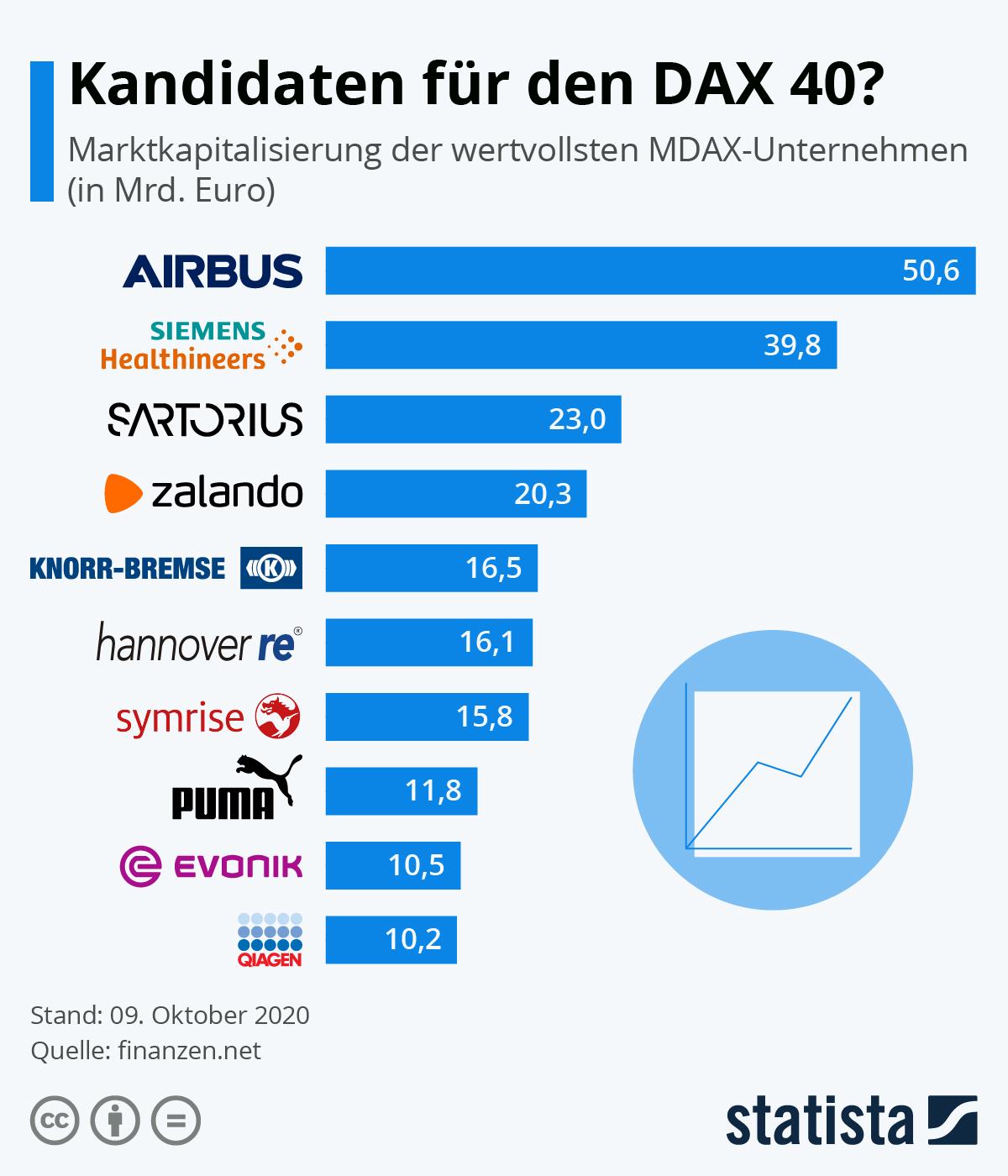 Infografik: Kandidaten für den DAX 40?   Statista