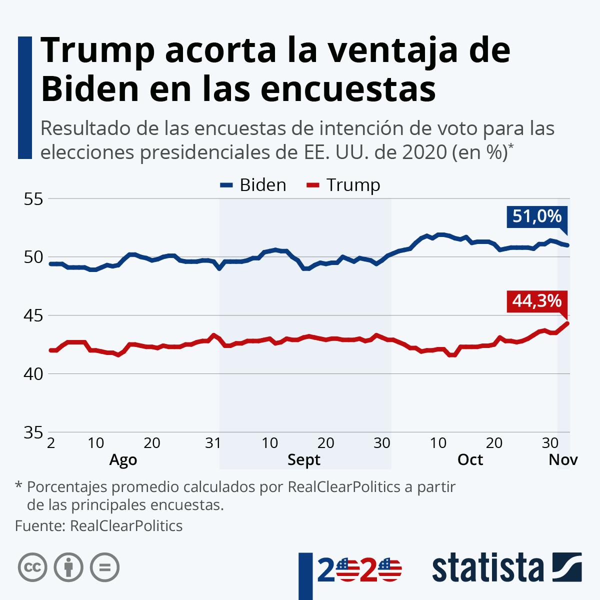 Infografía: El debate y su contagio por coronavirus pasan factura a Trump en las encuestas | Statista