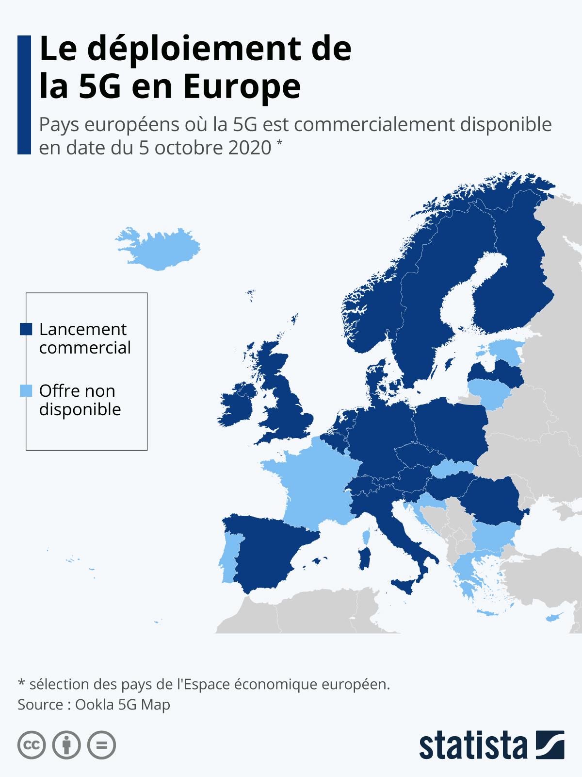 Infographie: Le déploiement de la 5G en Europe | Statista