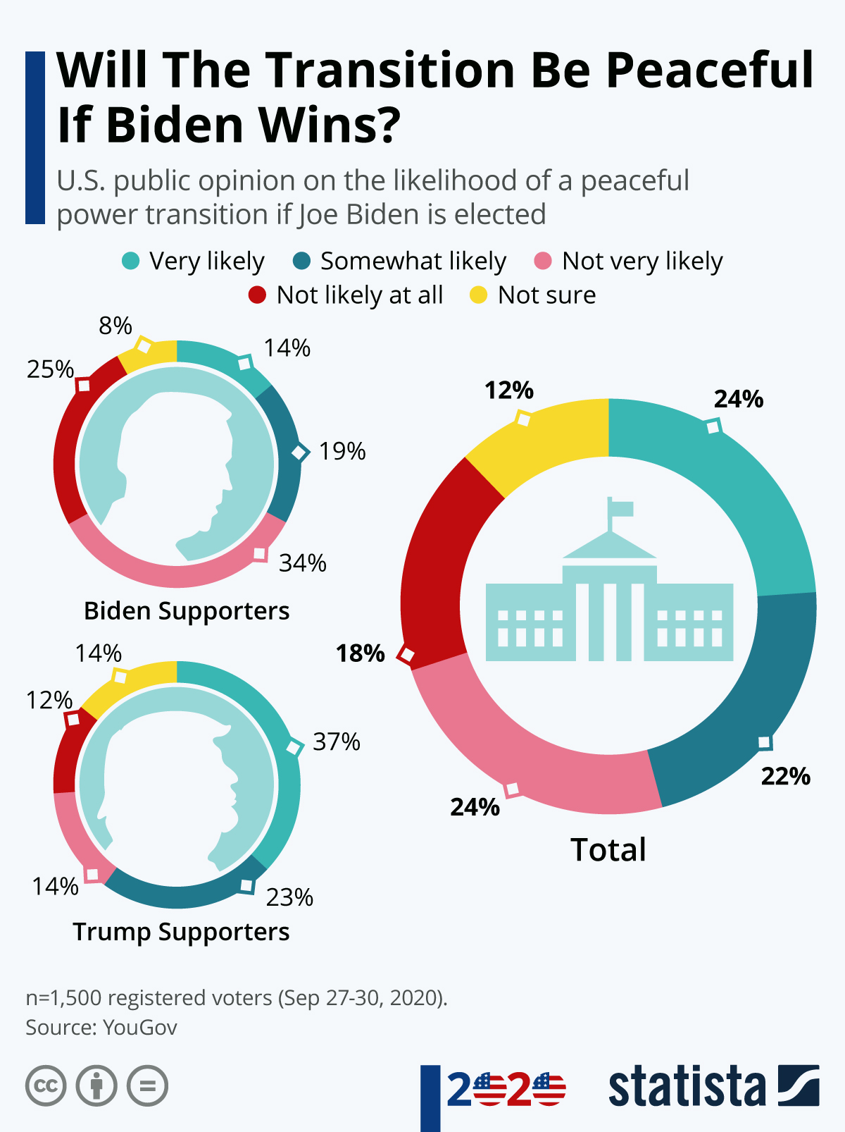 Infographic: Will The Transition Be Peaceful If Biden Wins? | Statista