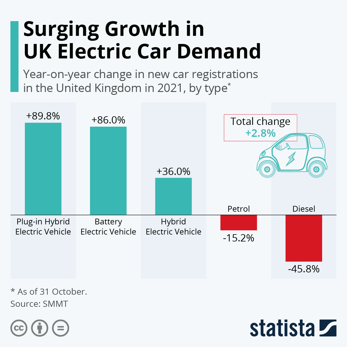 Infographic: UK demand for electric cars growing despite Covid crisis | Statista