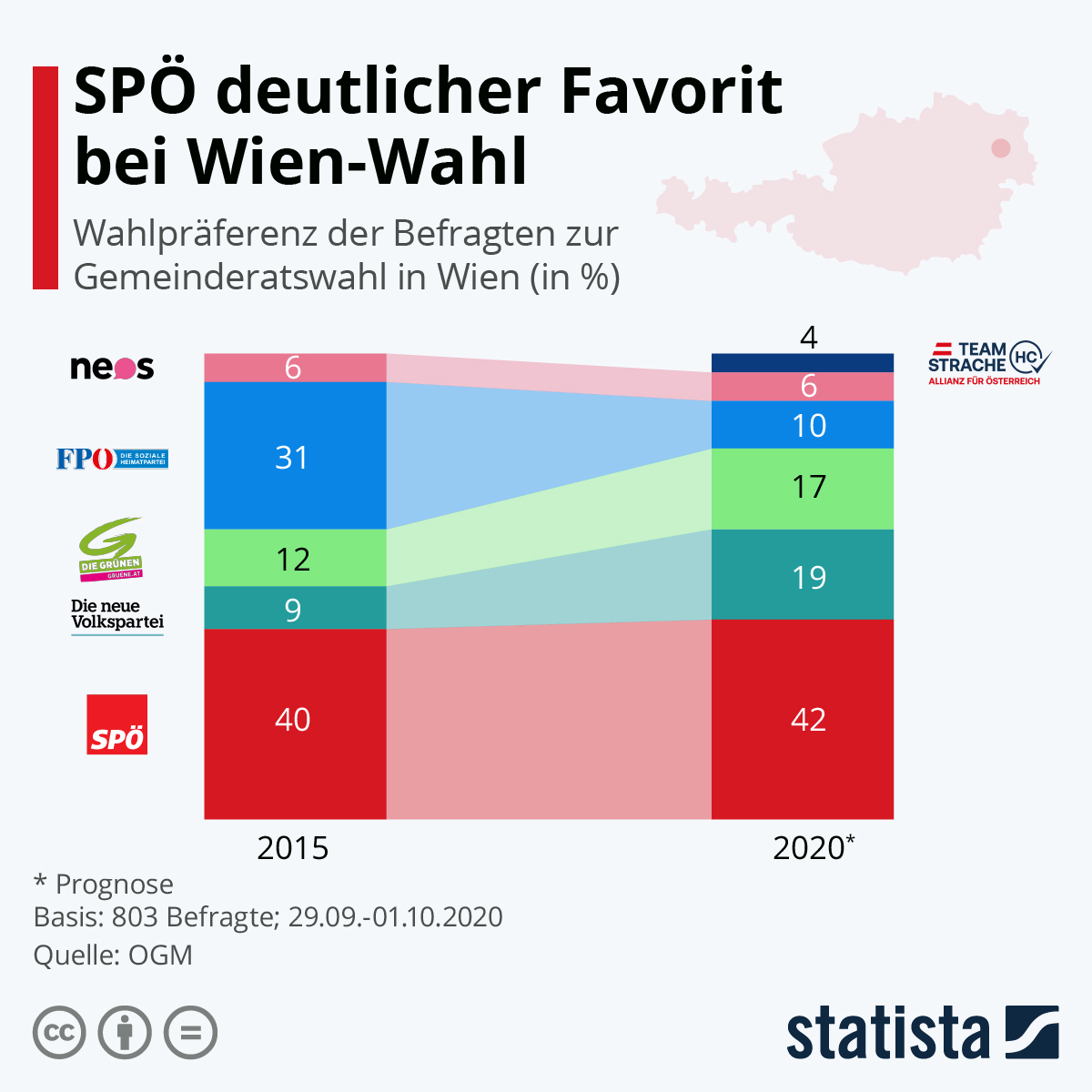 Infografik: SPÖ deutlicher Favorit bei Wien-Wahl | Statista