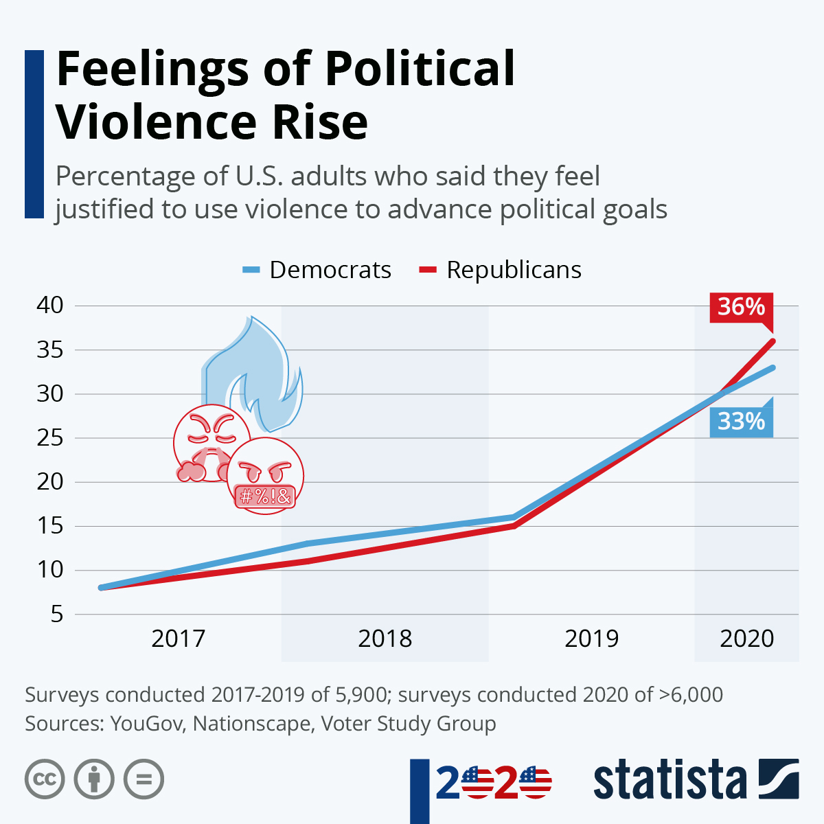 Infographic: Feelings of Political Violence Rise | Statista