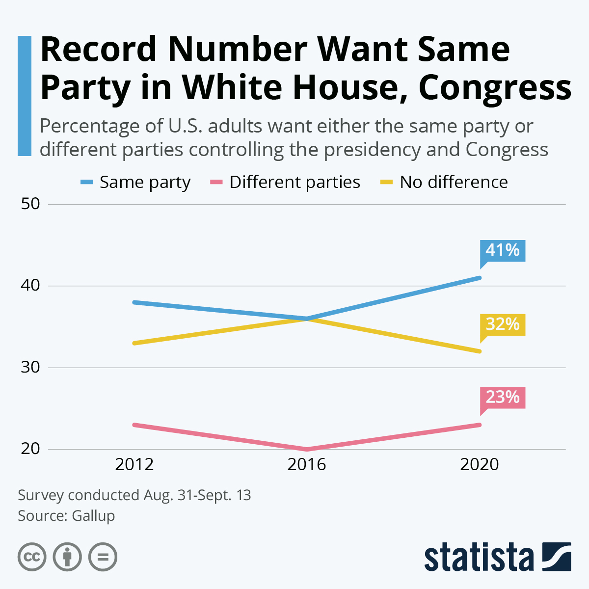 Infographic: Record Number Want Same Party in White House, Congress | Statista
