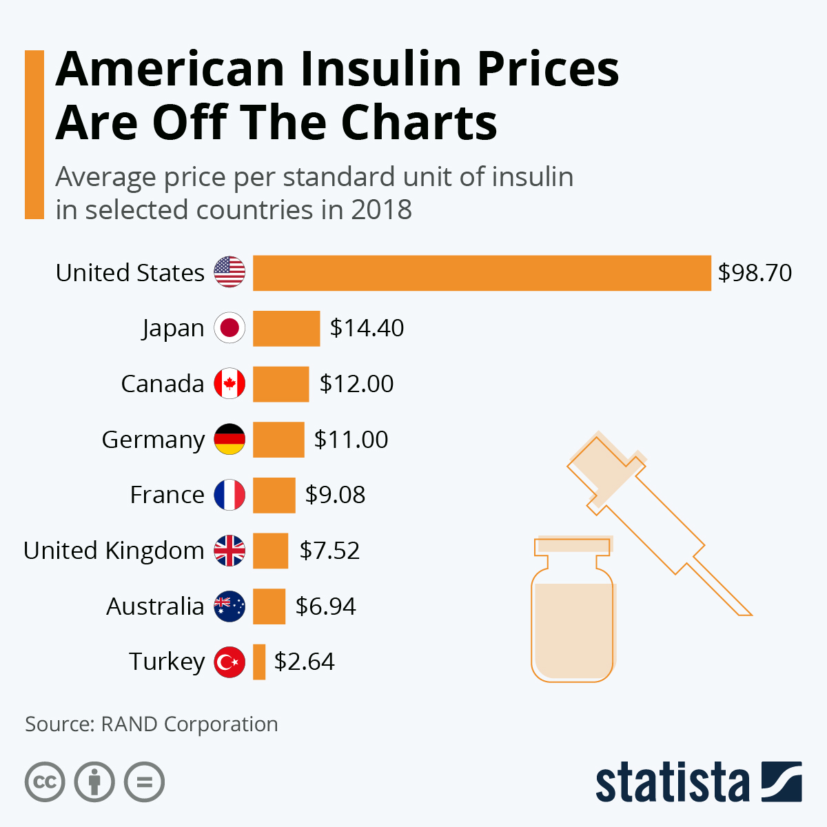Infographic: American Insulin Prices Are Off The Charts | Statista