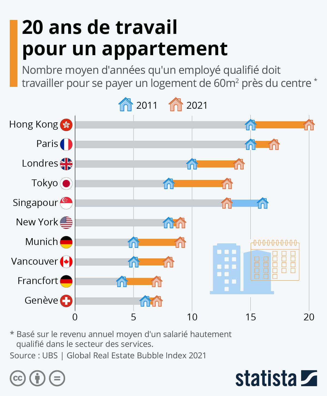 Infographie: Combien d'années de travail vaut un logement | Statista