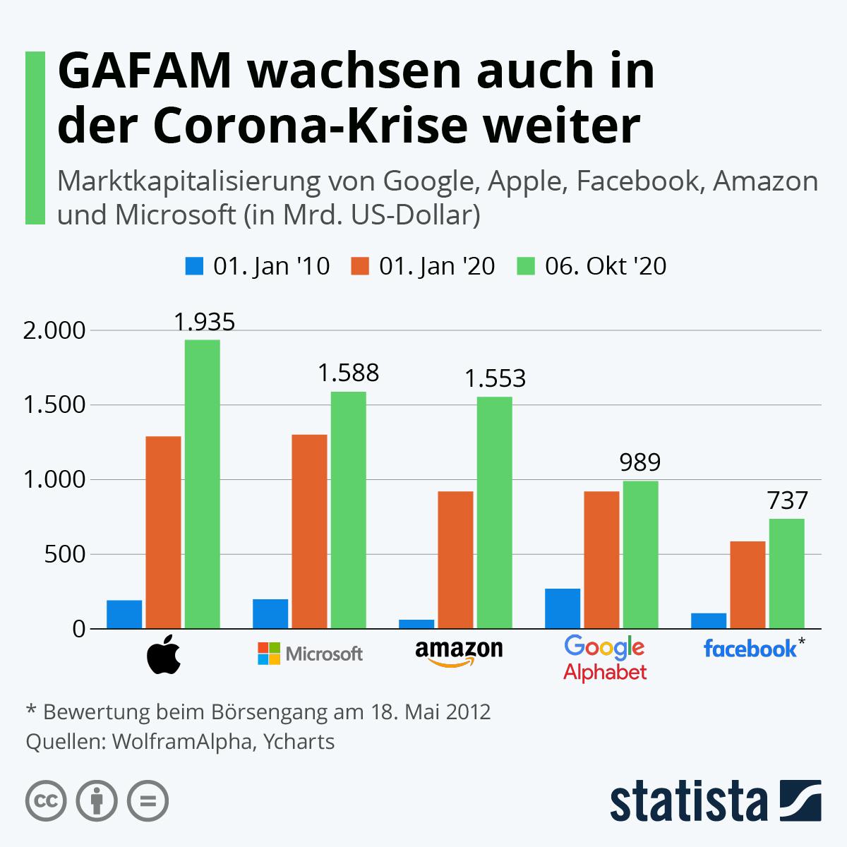 Infografik: GAFAM wachsen auch in der Corona-Krise weiter | Statista