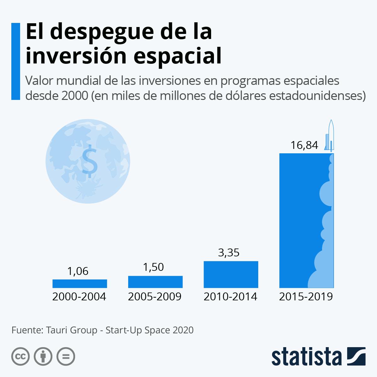 Infografía: La inversión en el espacio se dispara en los últimos años | Statista