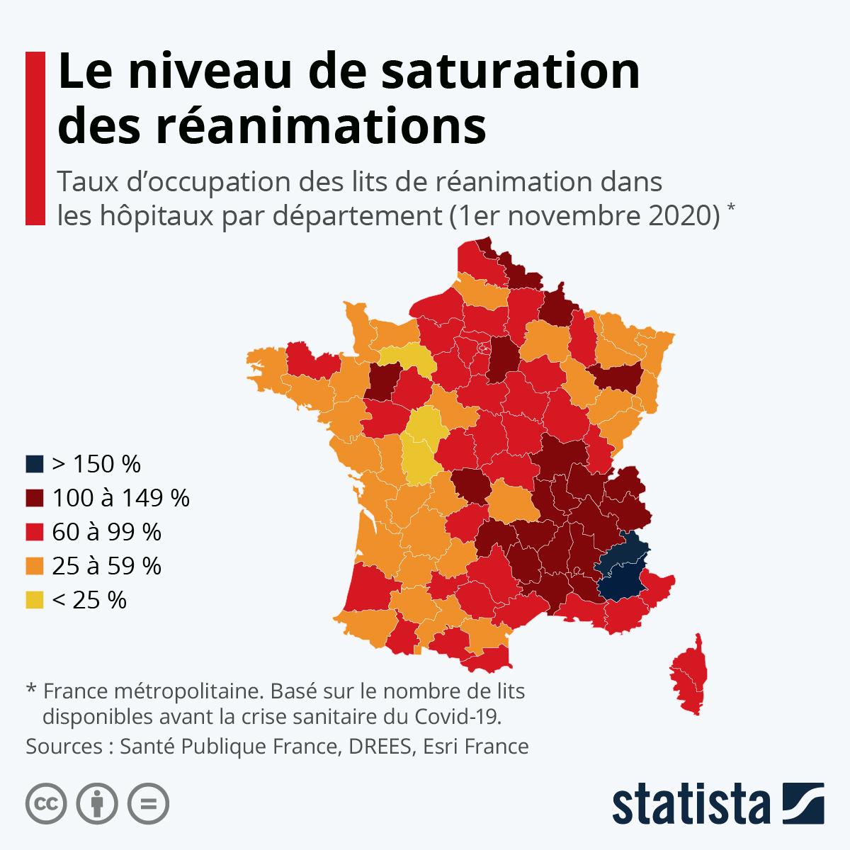 Infographie: Le niveau de saturation des lits de réanimation en France | Statista