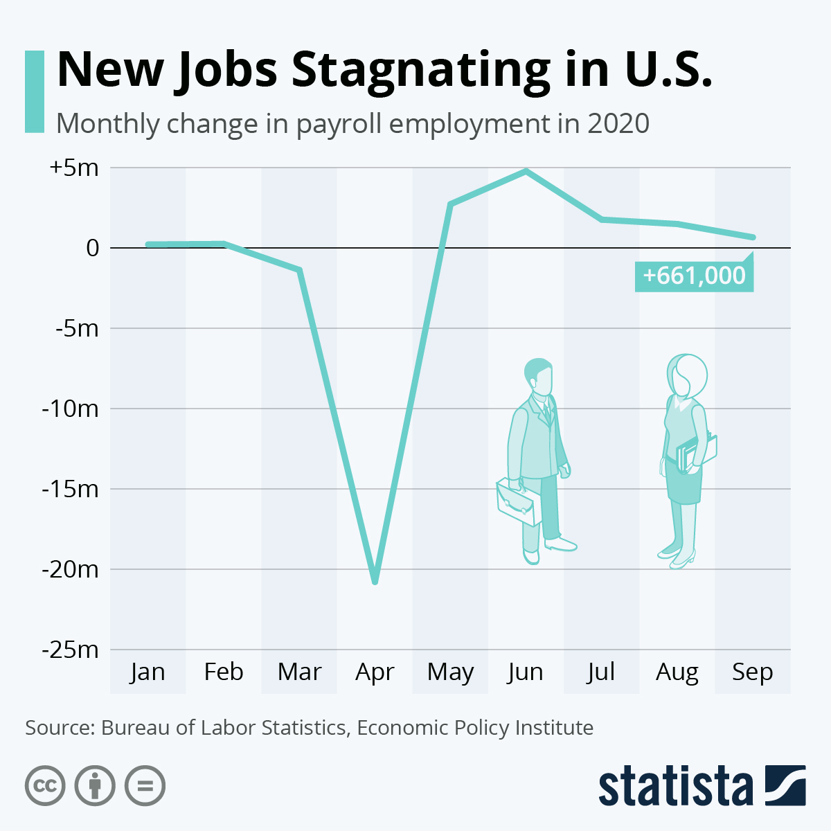Infographic: New Jobs Stagnating in U.S. | Statista