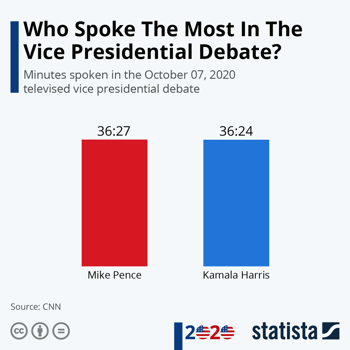 Infographic: Who Spoke The Most In The Vice Presidential Debate? | Statista