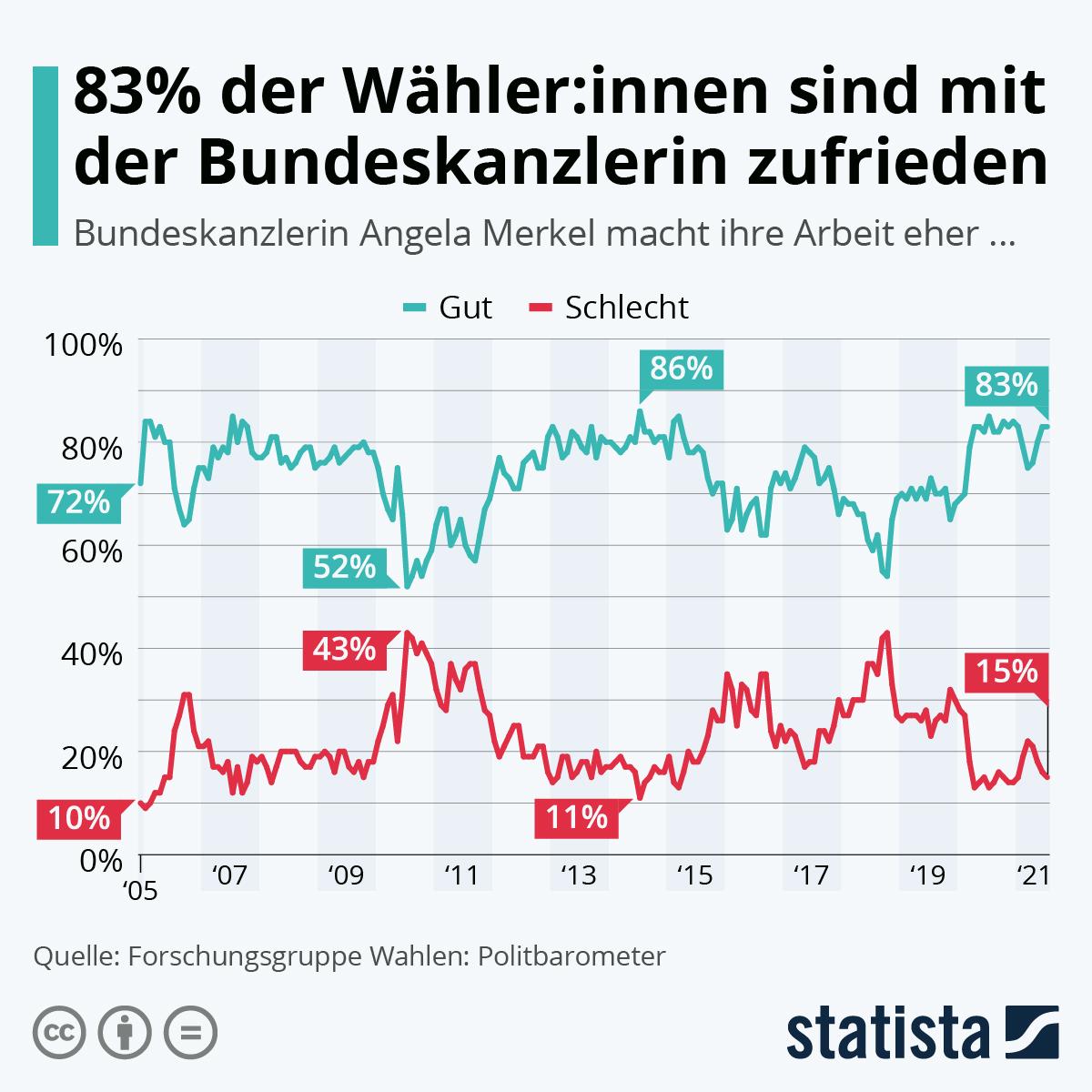Infografik: 15 Jahre gute Arbeit? | Statista