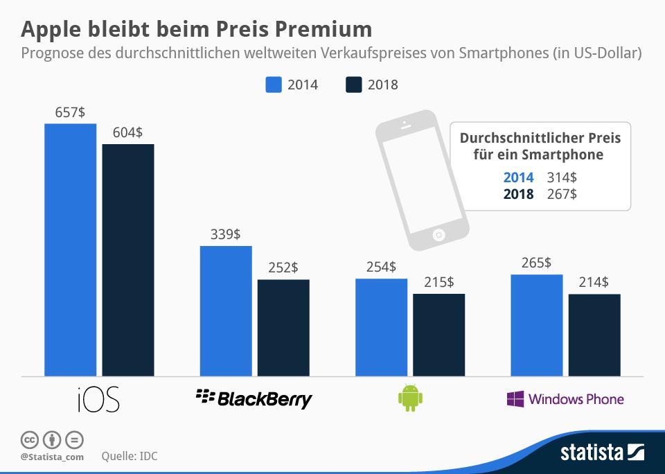 Infografik: Apple bleibt beim Preis Premium   Statista