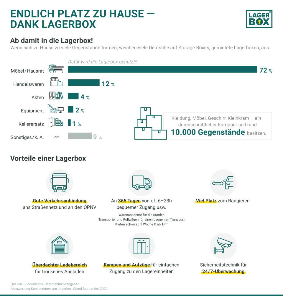 Infografik: Zu Hause Platz schaffen | Statista