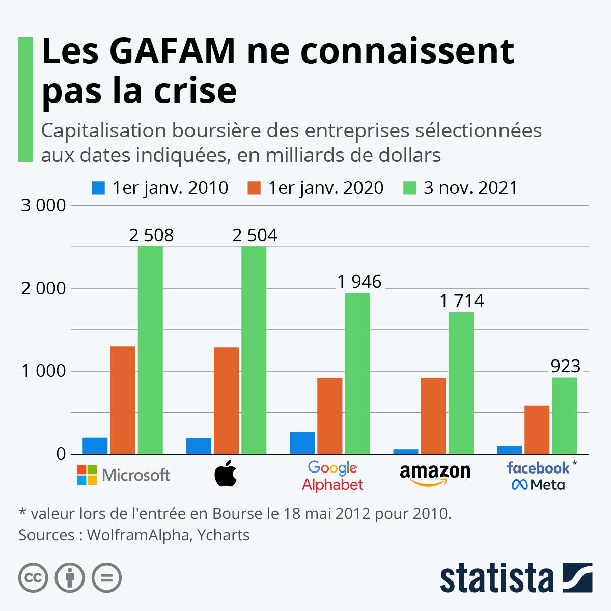 Infographie: Les GAFAM ne connaissent pas la crise | Statista
