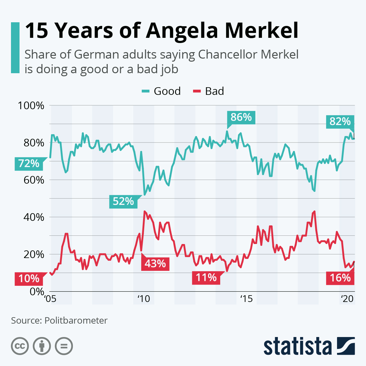 Angela Merkel'in 2021 yılına kadar görevde olduğu sürece yakalamayı başardığı toplumsal onay oranları, Statista.