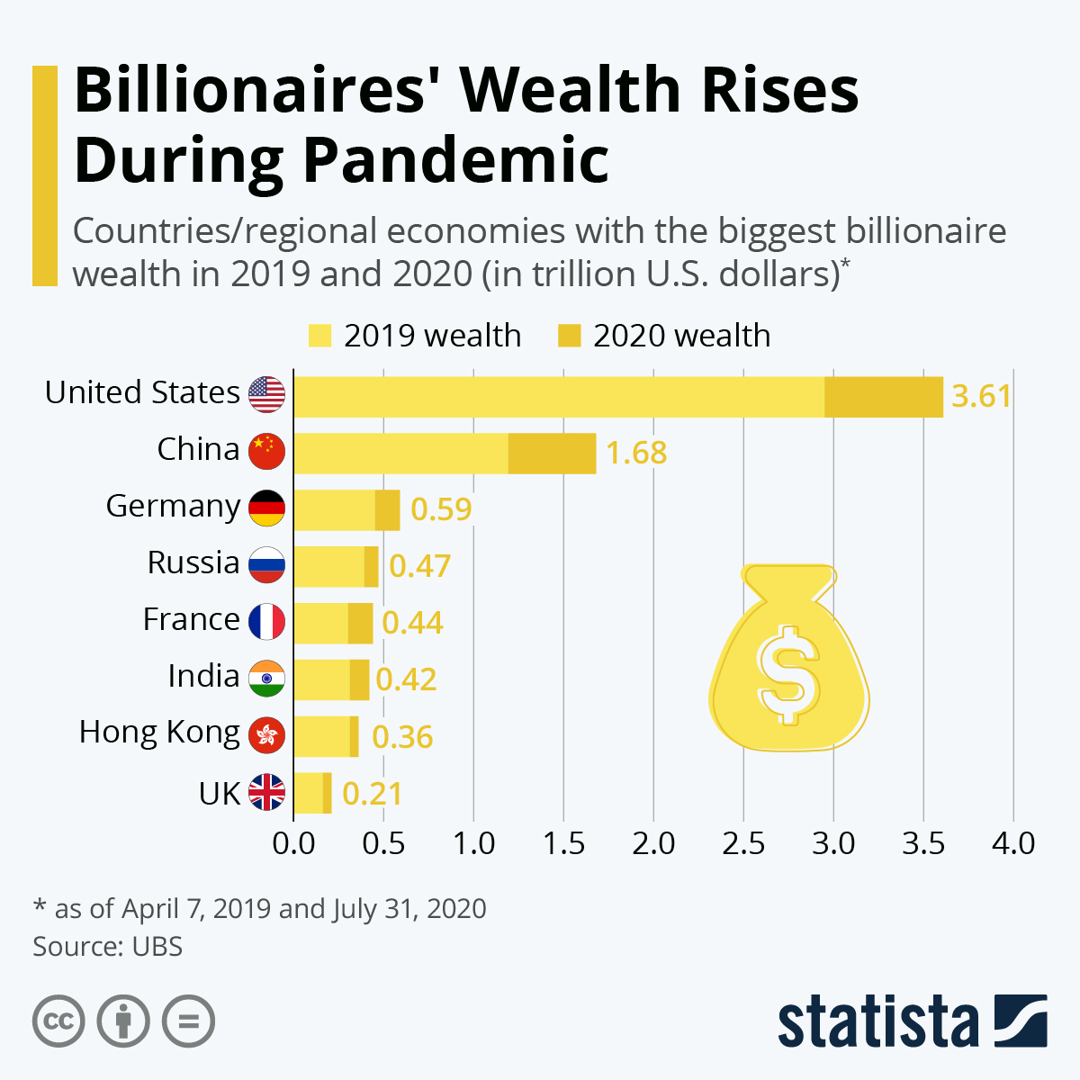 Infographic: Billionaire Wealth Rises During Pandemic | Statista