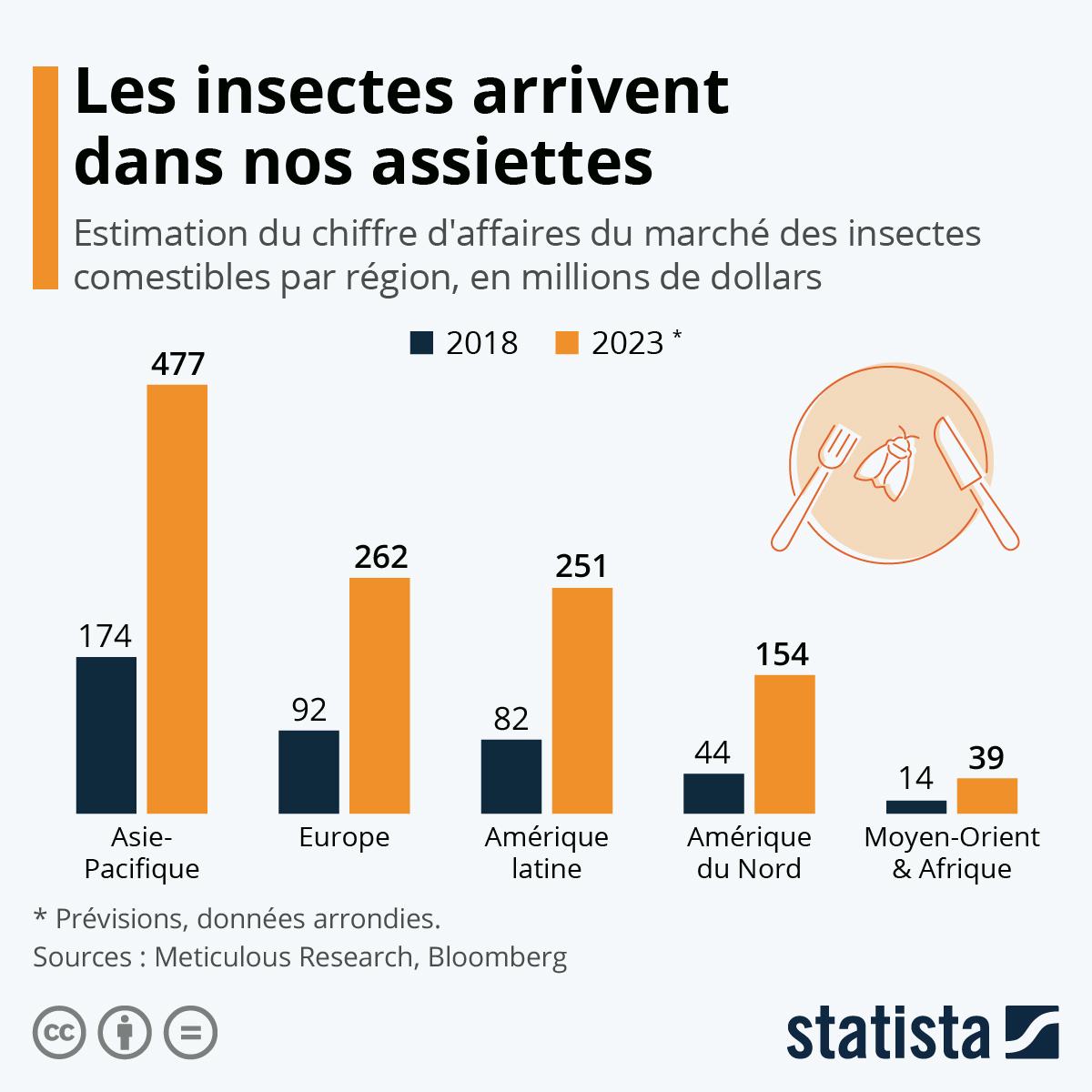 Infographie: Les insectes arrivent dans nos assiettes | Statista