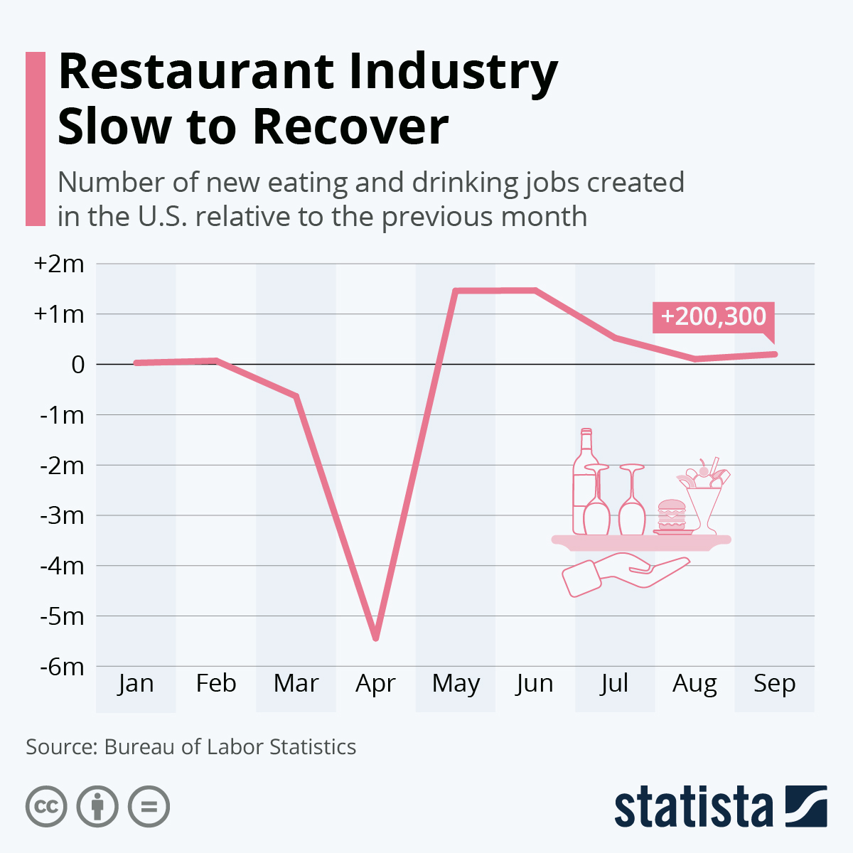 Infographic: Restaurant Industry Slow to Recover   Statista
