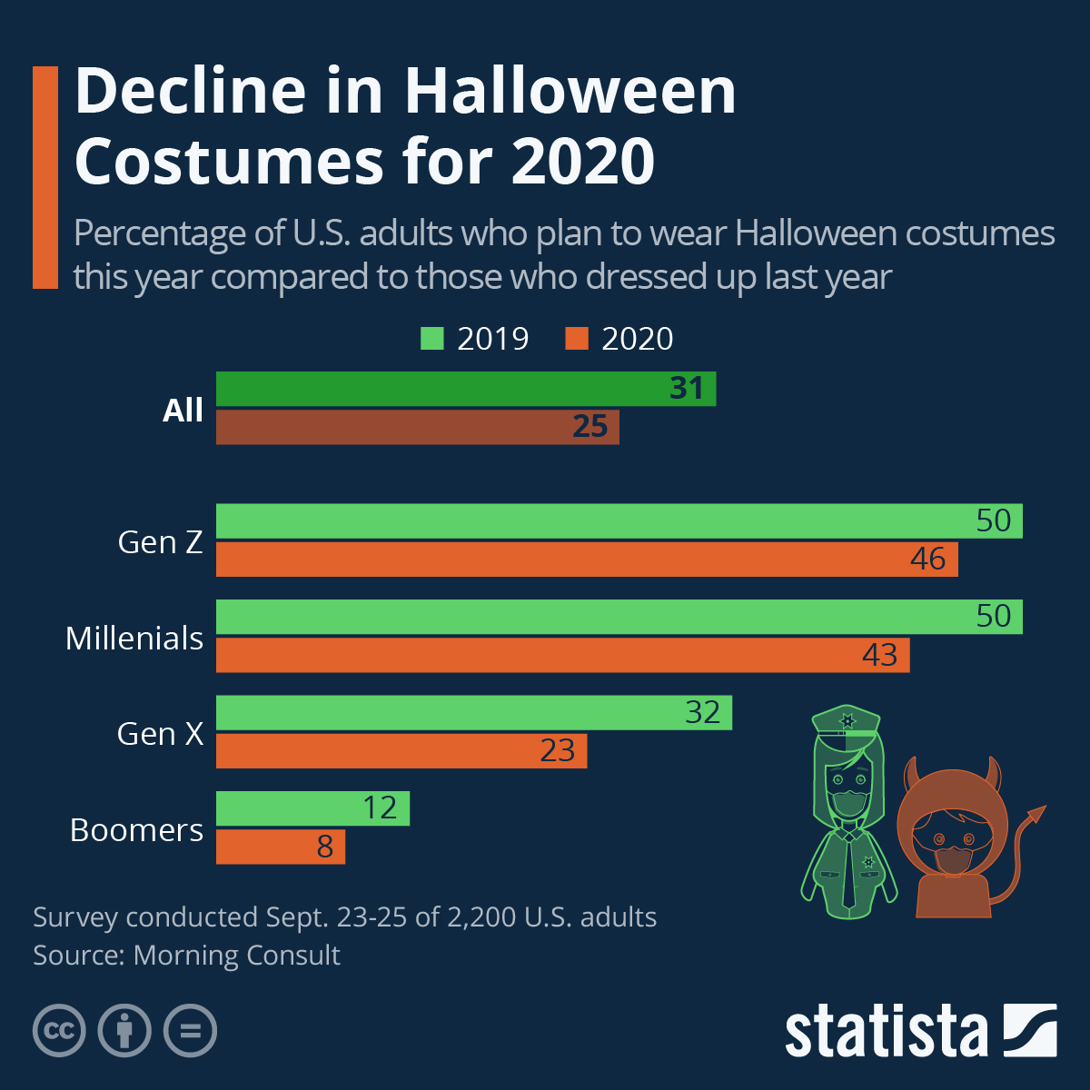 Infographic: Decline in Halloween Costumes for 2020 | Statista