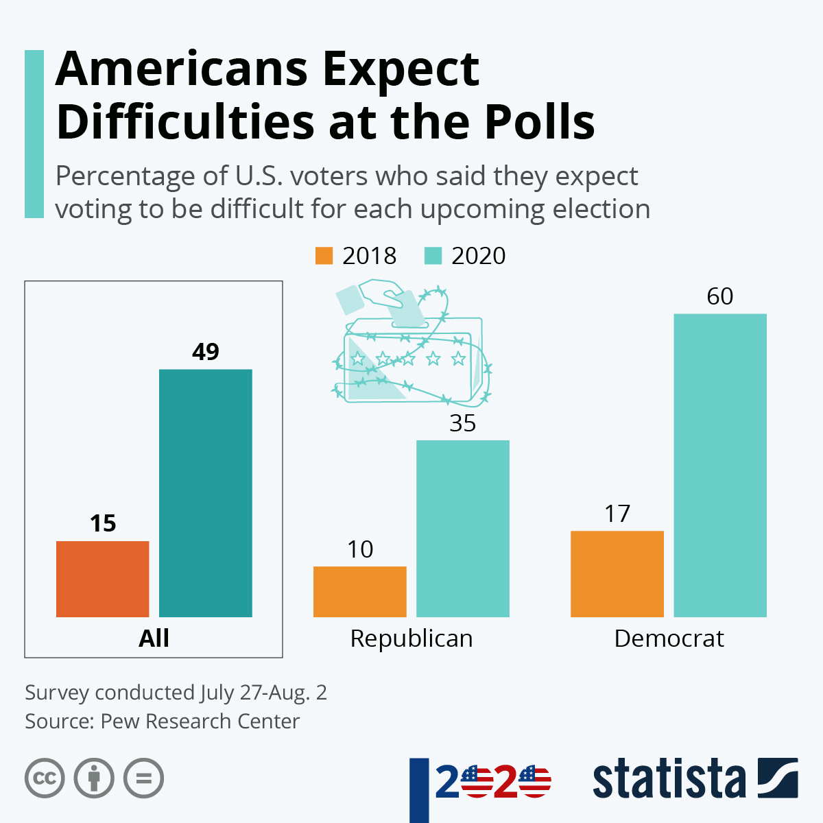 Infographic: Americans Expect Difficulties at the Polls | Statista