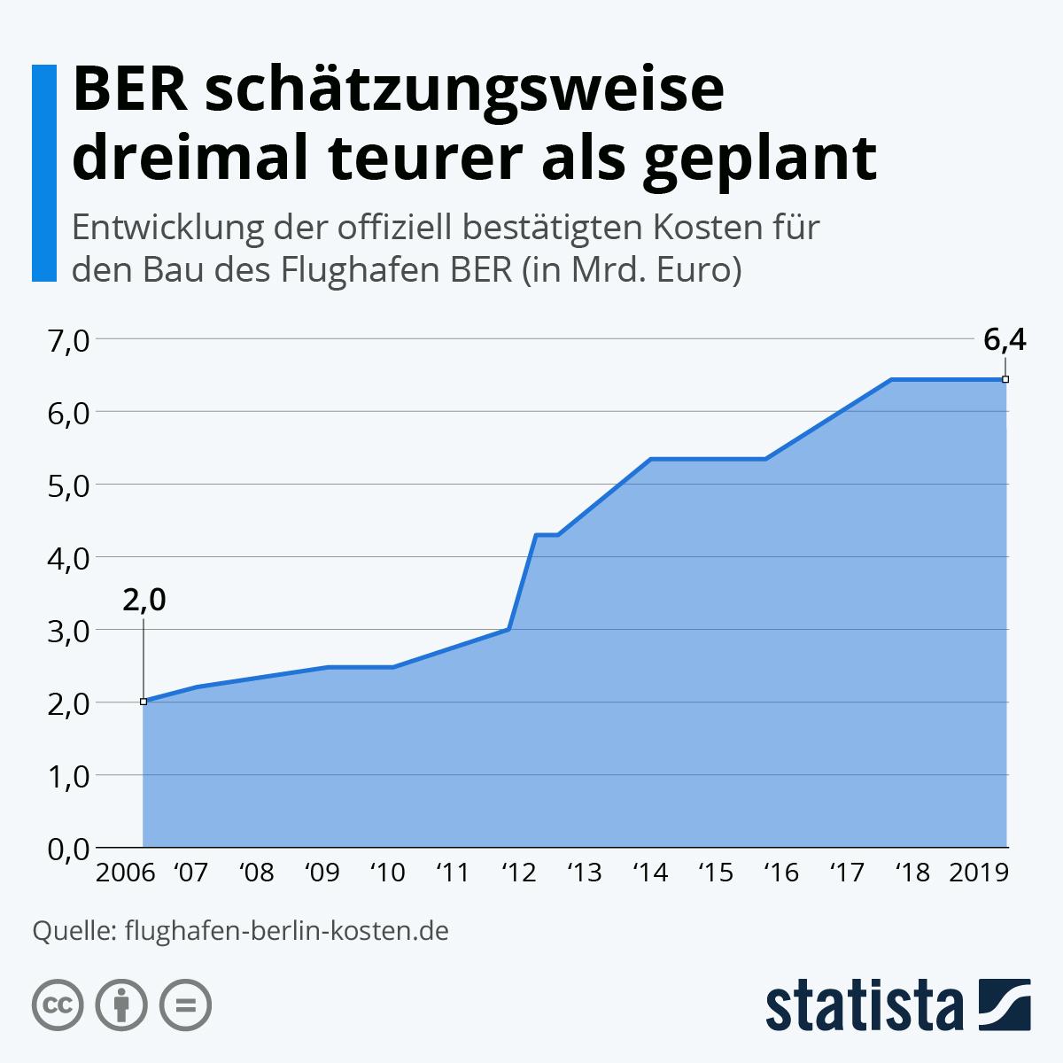 Infografik: BER schätzungsweise dreimal teurer als geplant | Statista