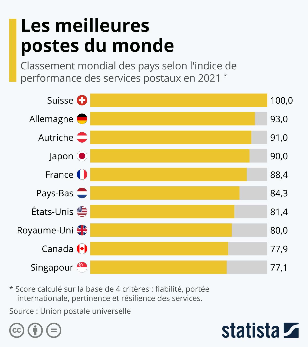 Infographie: Les meilleurs services postaux du monde | Statista