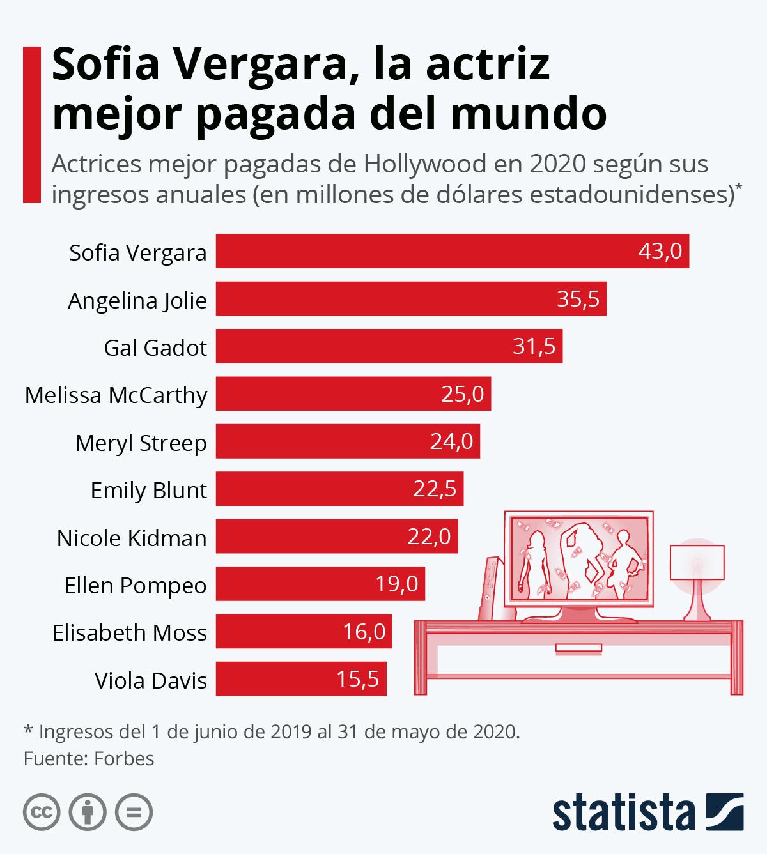 Infografía: Las actrices mejor pagadas en 2020 | Statista