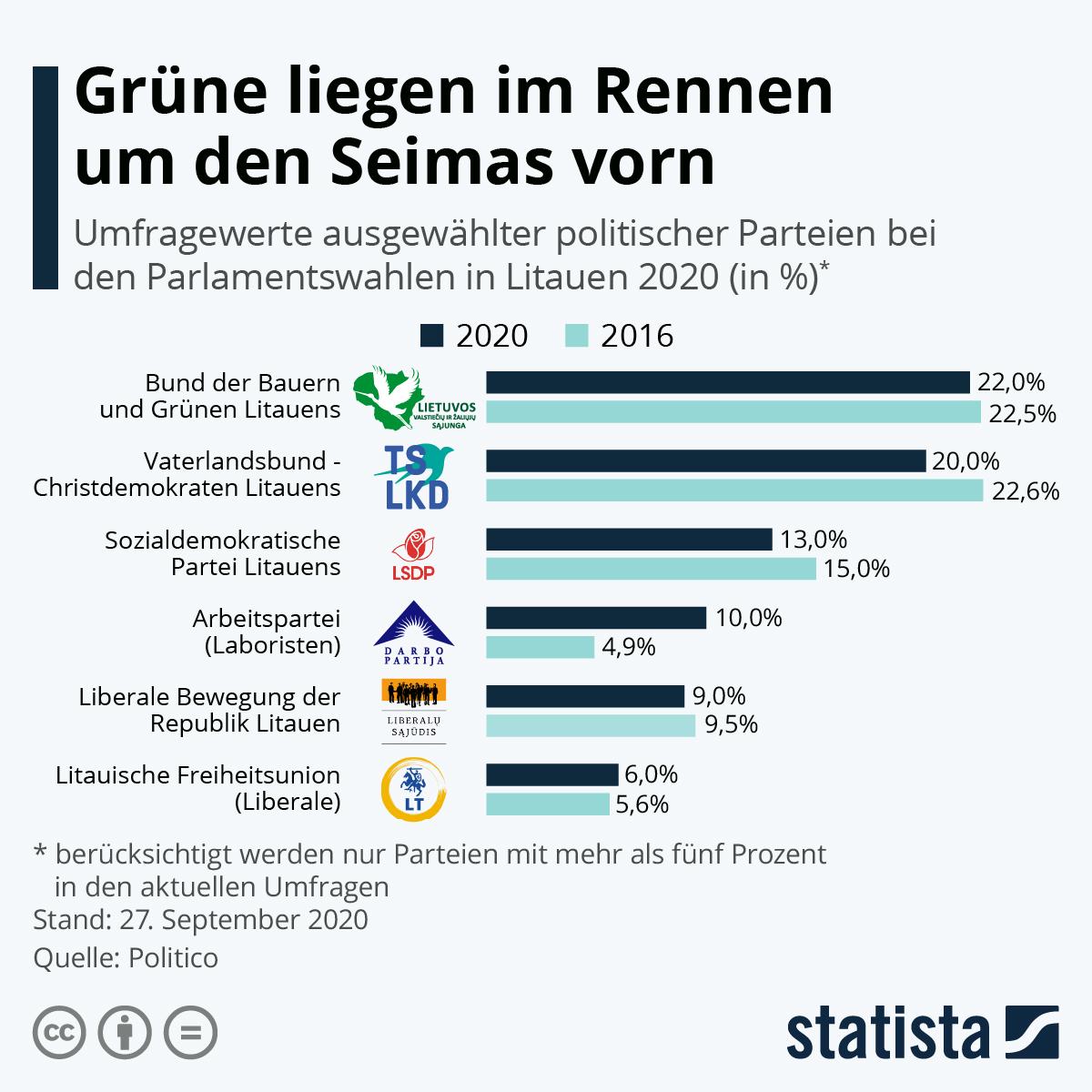 Infografik: Grüne liegen im Rennen um den Seimas vorn   Statista