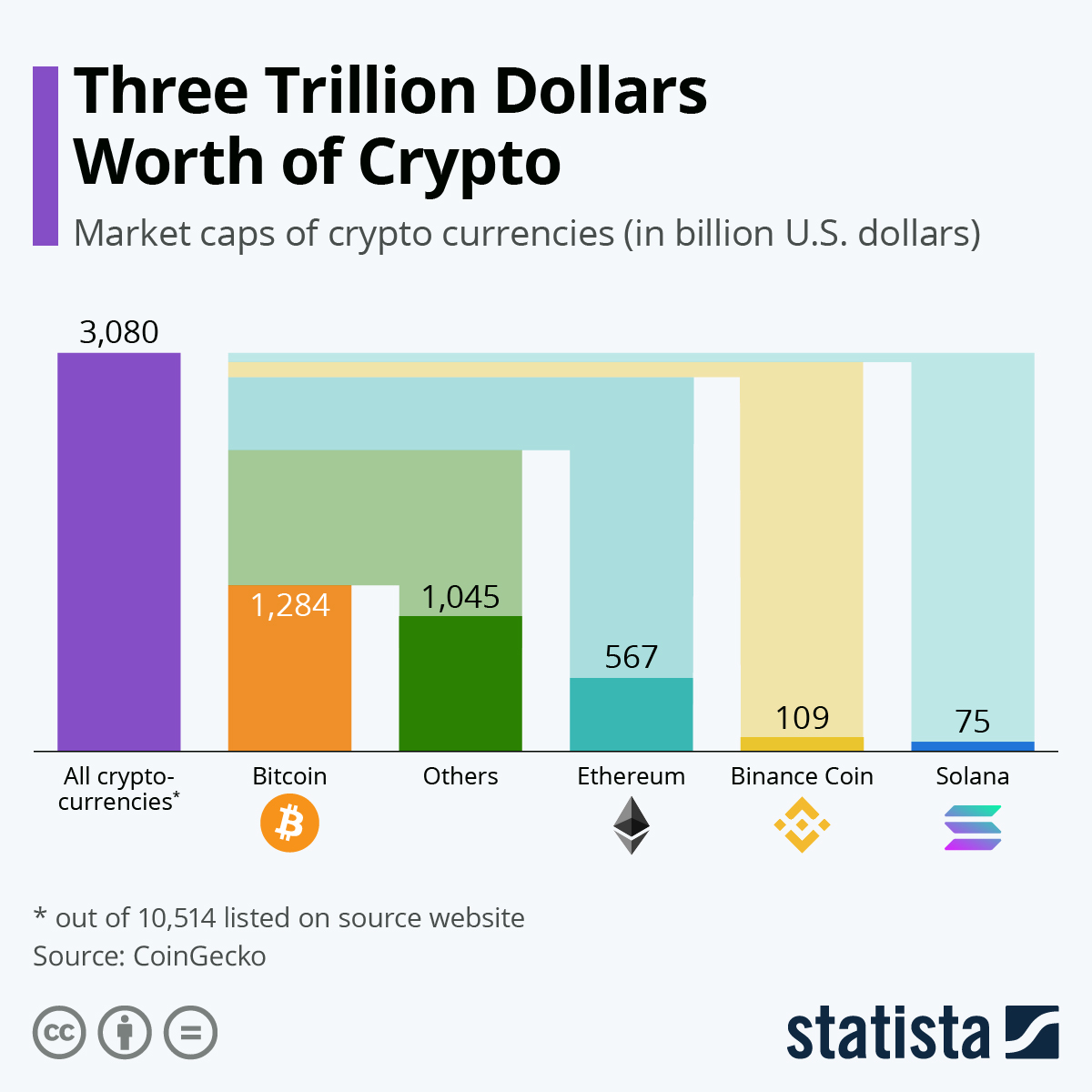 Infographic: Bitcoin Leads the Crypto Market | Statista