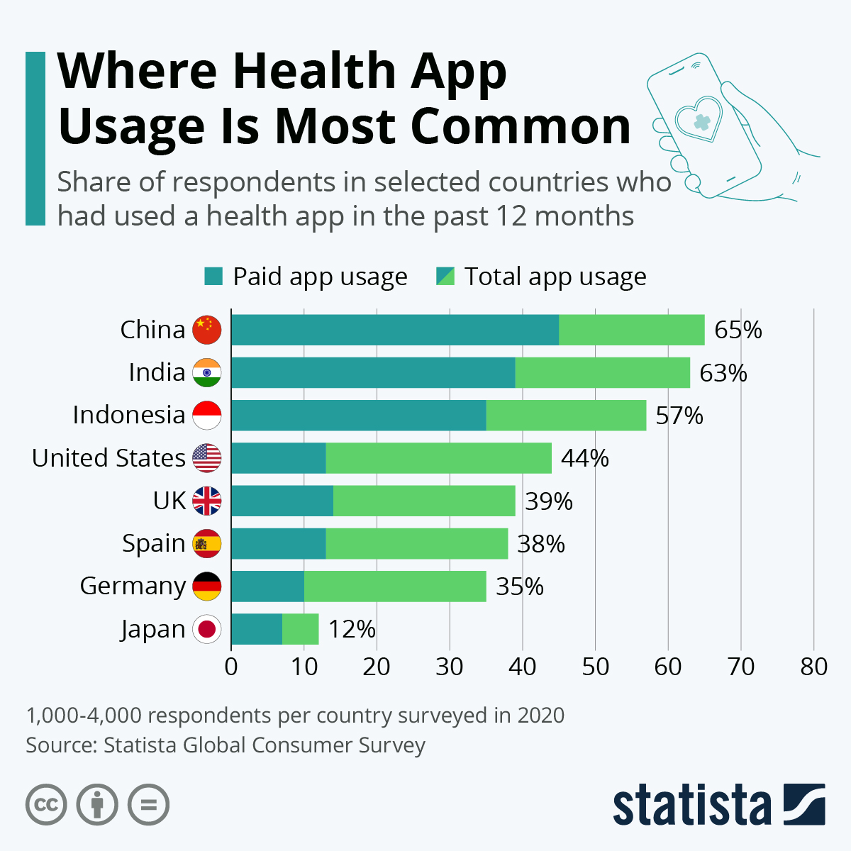 Infographic: Where Health App Usage Is Most Common | Statista