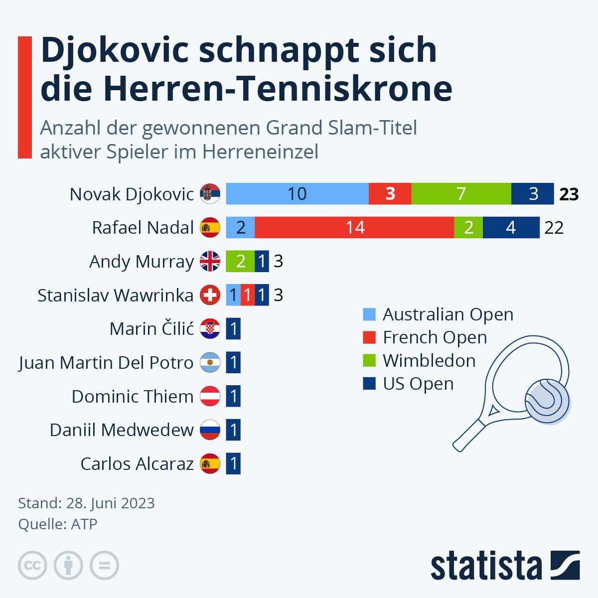Infografik: Medwedew vereitelt Djokovićs Meisterwerk | Statista