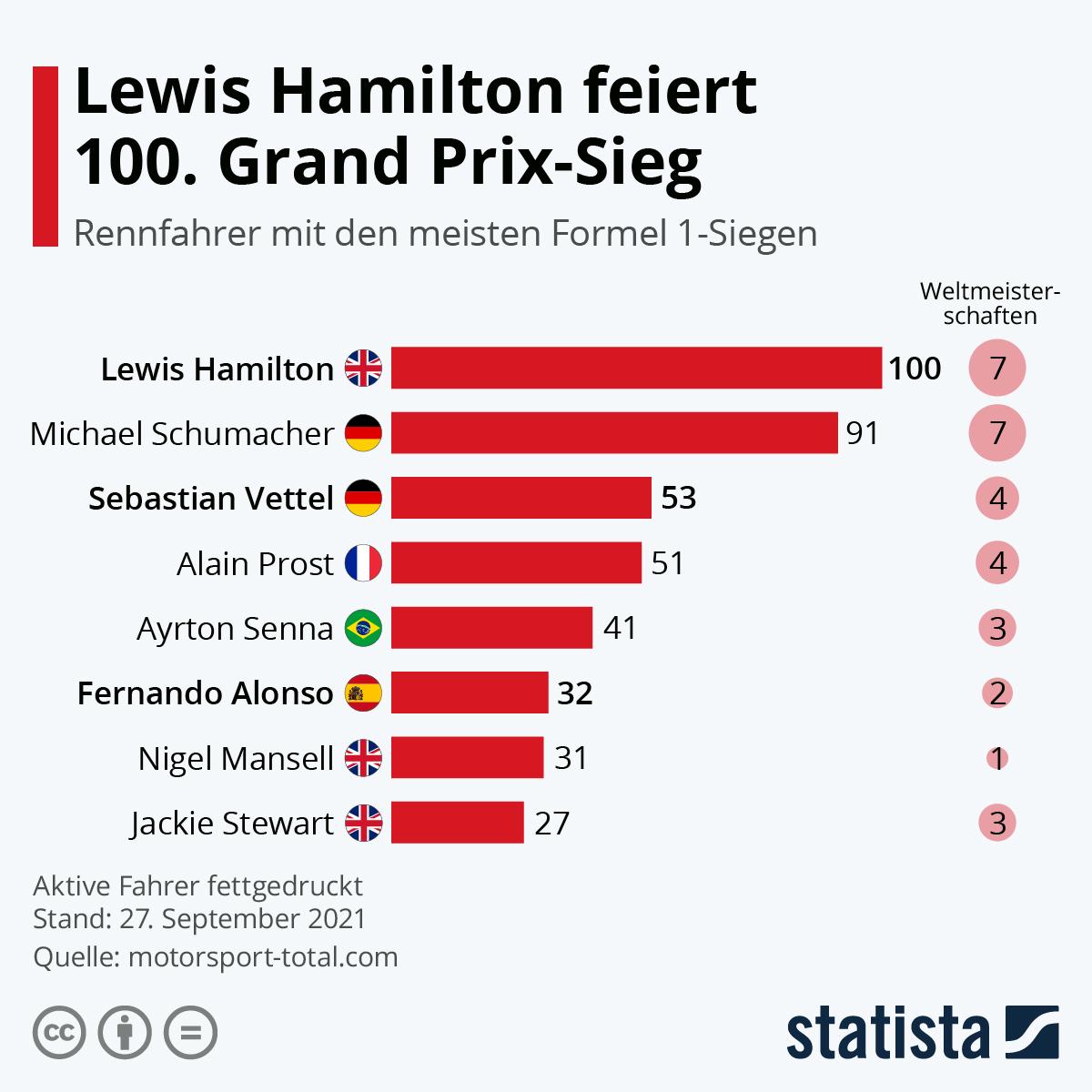Infografik: Lewis Hamilton feiert 100. Grand Prix-Sieg   Statista
