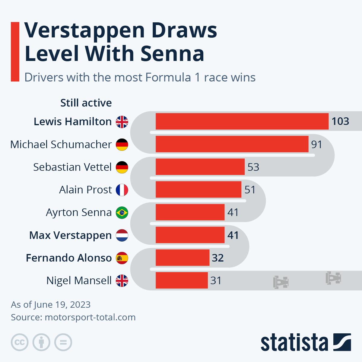 Infographic: Hamilton Draws Level With Schumacher | Statista