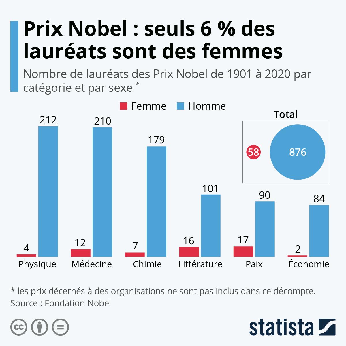 Infographie: Prix Nobel : vers plus de femmes lauréates | Statista