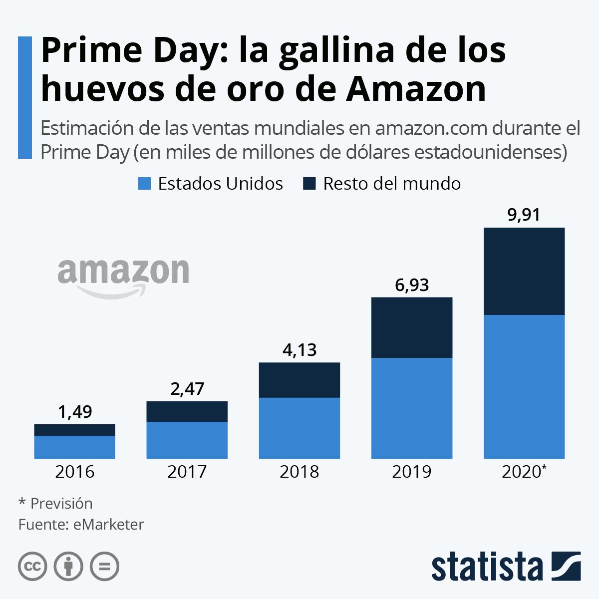 Infografía: Prime Day: récord de ventas para Amazon | Statista