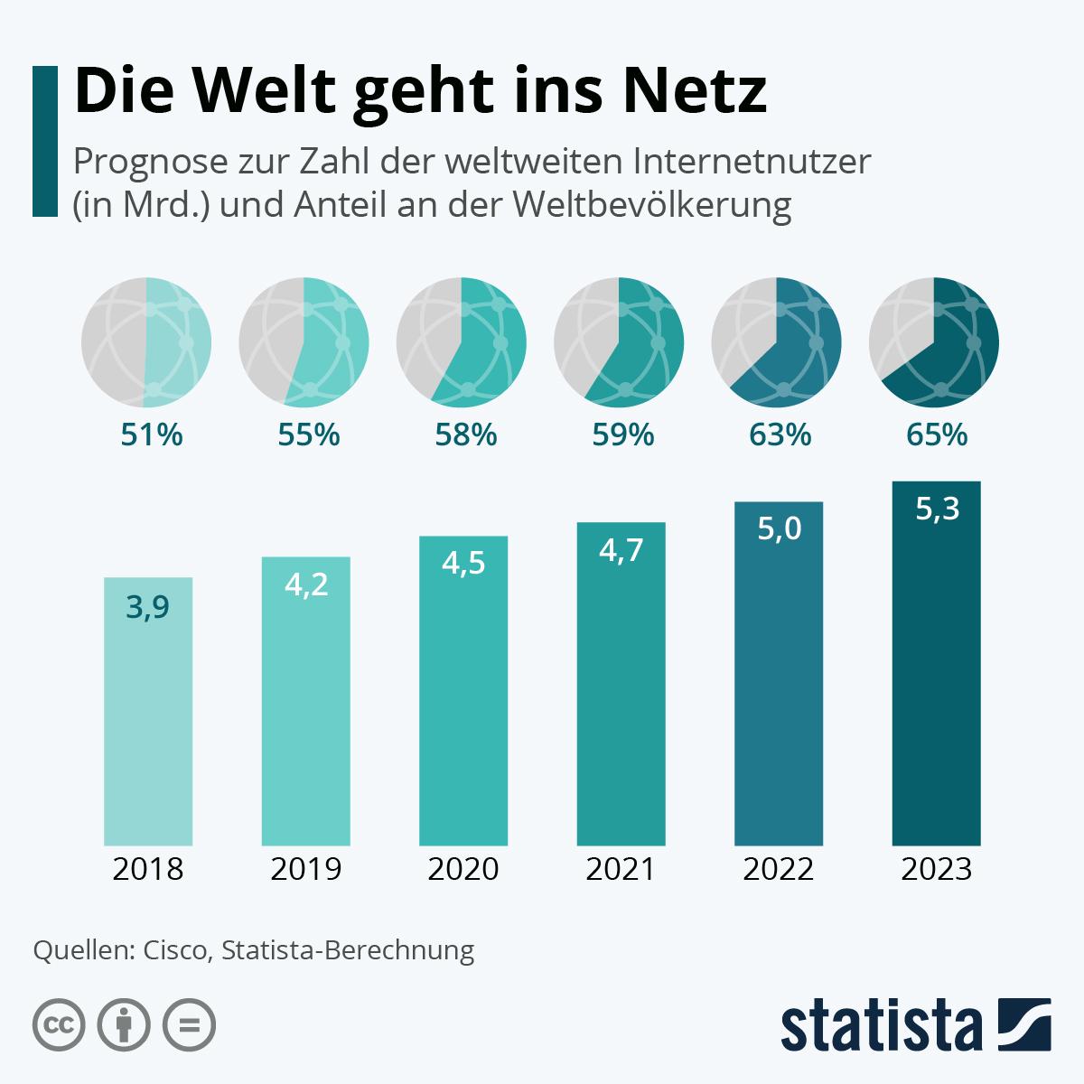 Infografik: Die Welt geht ins Netz | Statista
