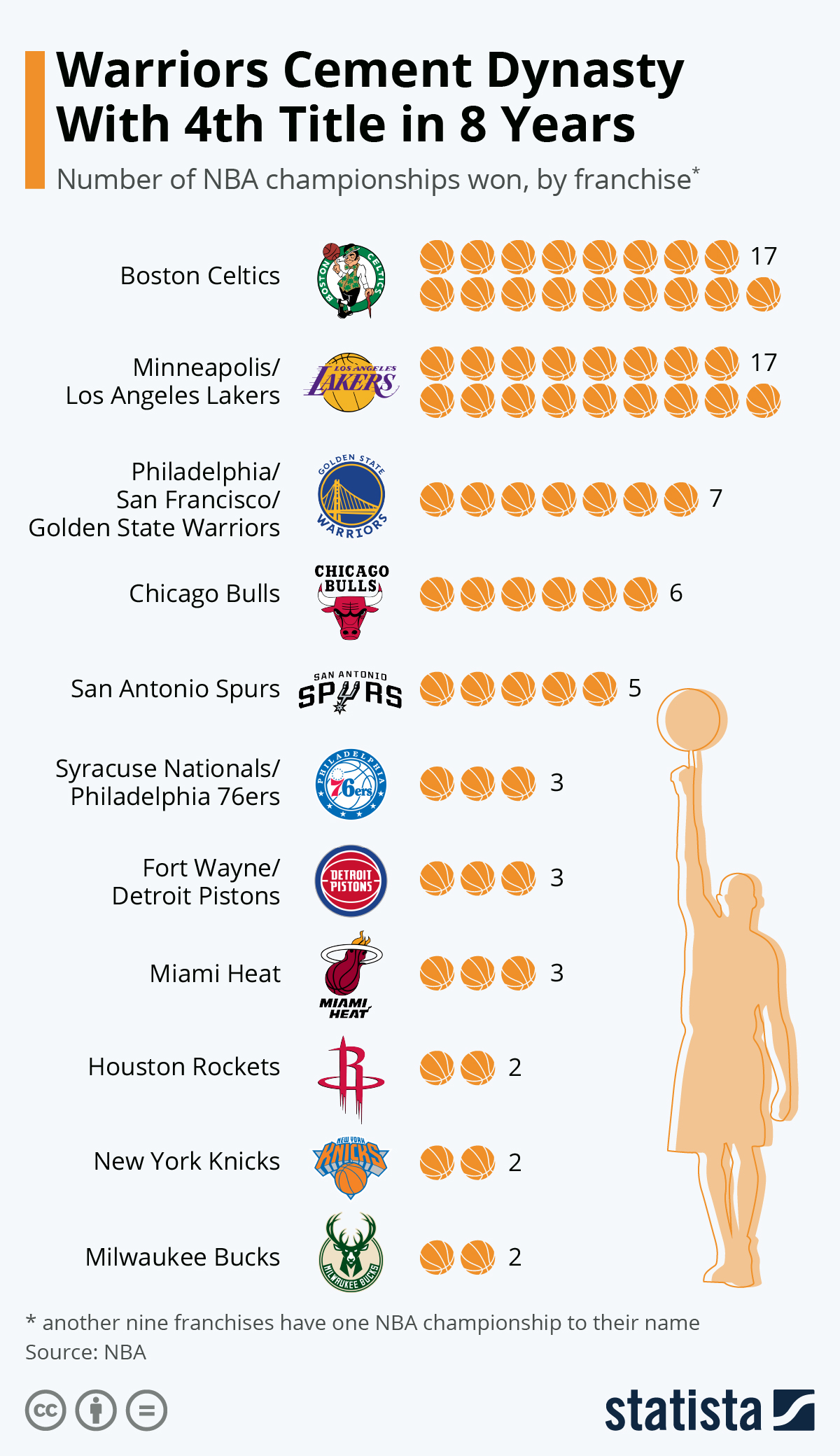 Infographic: Lakers Tie Celtics for Most Championships | Statista