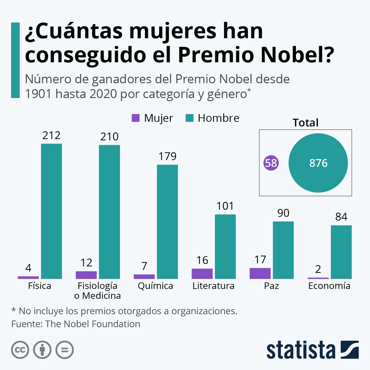 Infografía: Las mujeres empiezan a destacar en los Premios Nobel | Statista