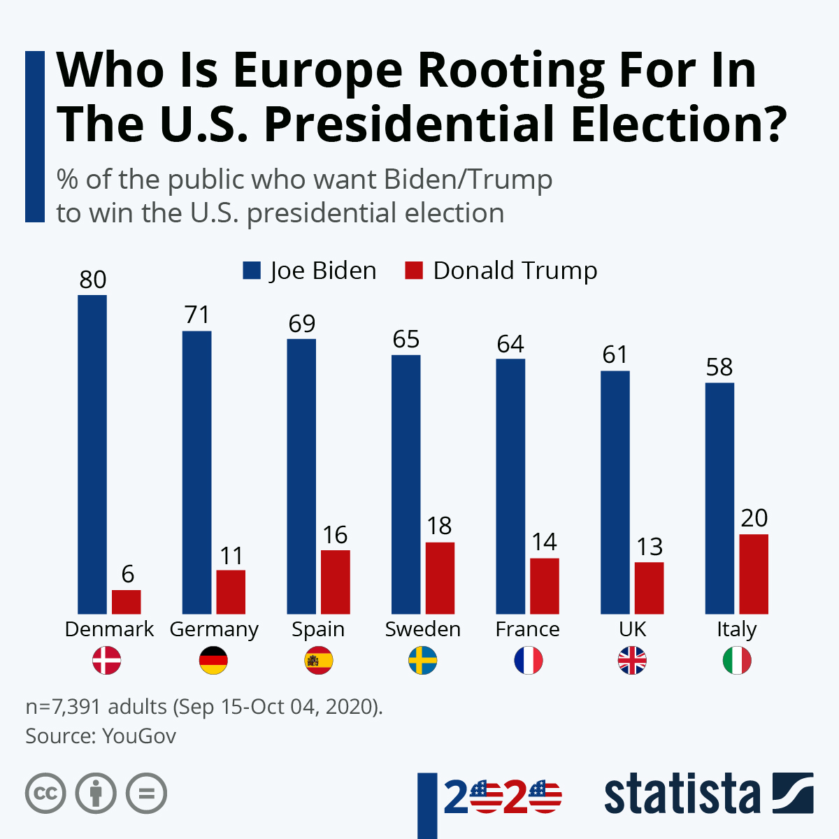 Infographic: Who Is Europe Rooting For In The U.S. Presidential Election? | Statista
