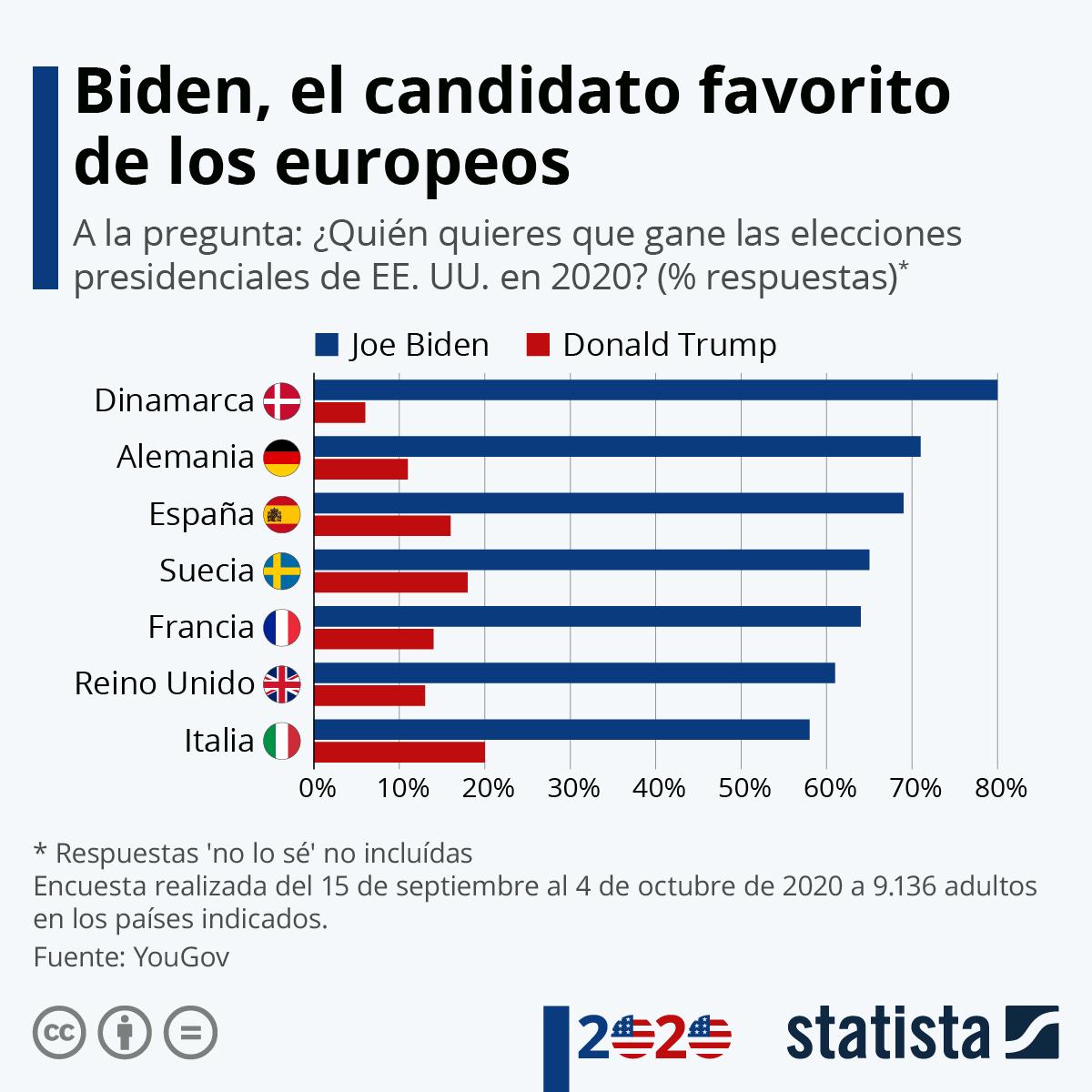Infografía: Los europeos quieren a Biden como presidente de los Estados Unidos | Statista