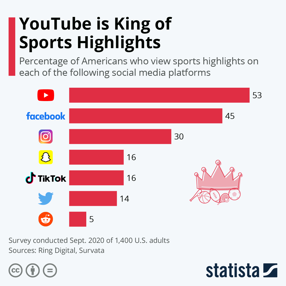 Infographic: YouTube is King of Sports Highlights   Statista