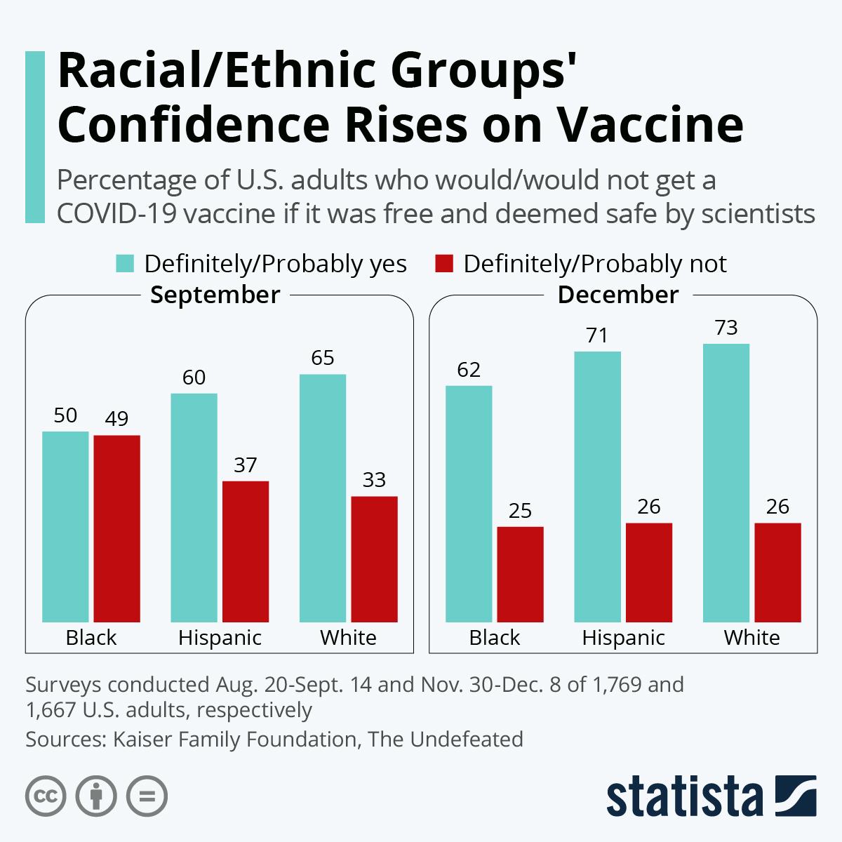Infographic: Black Americans Hesitant on Vaccine | Statista