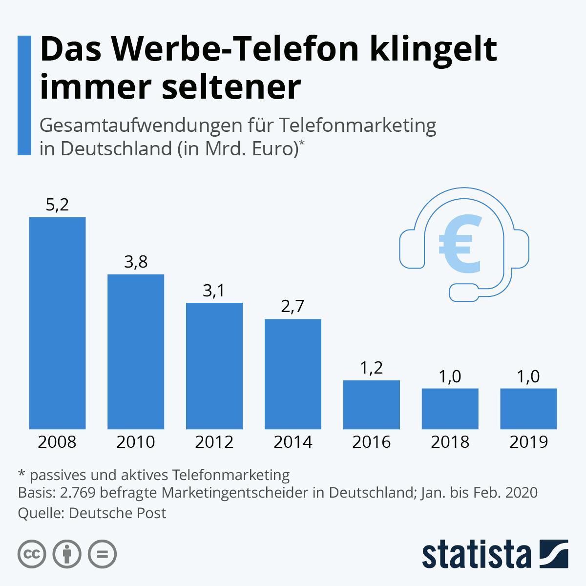 Infografik: Das Werbe-Telefon klingelt immer seltener | Statista