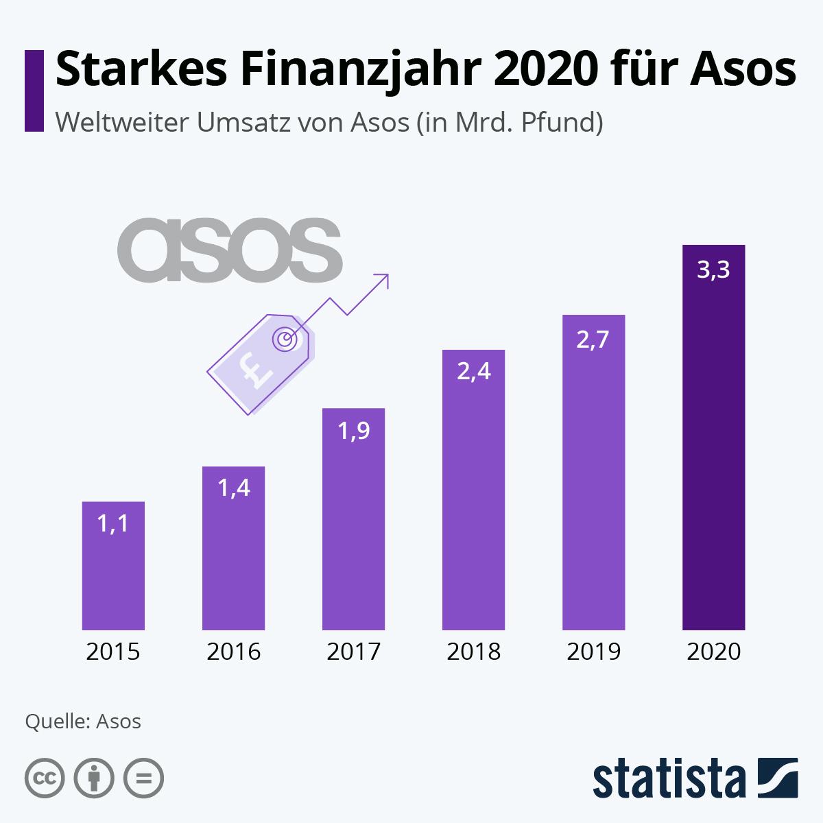 Infografik: Starkes Finanzjahr 2020 für Asos | Statista