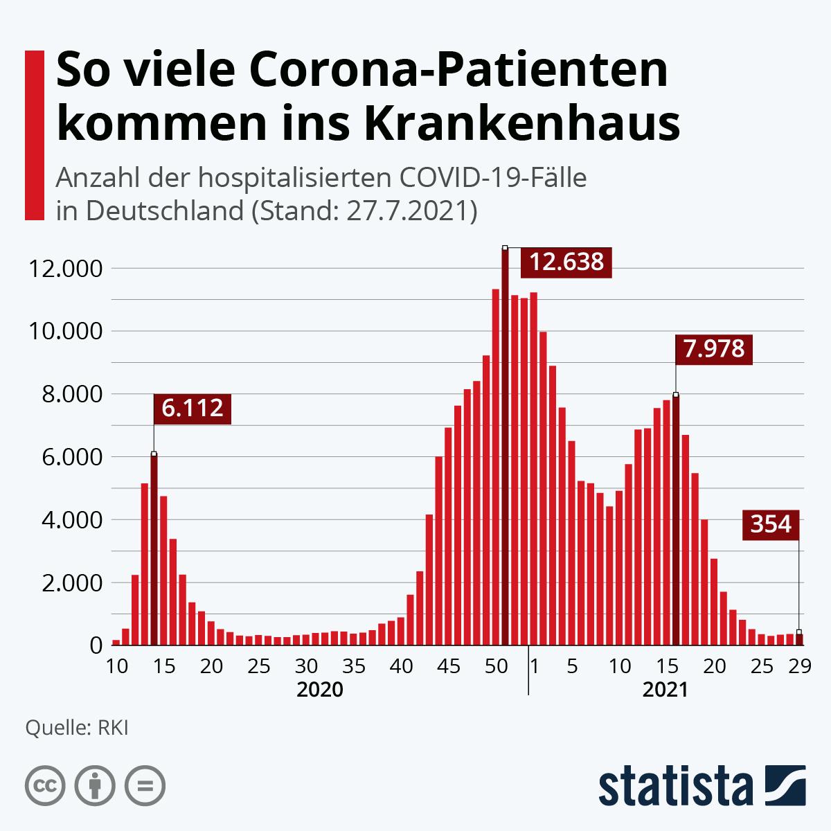 Infografik: Zahl der Corona-Patienten in Krankenhäusern steigt wieder | Statista