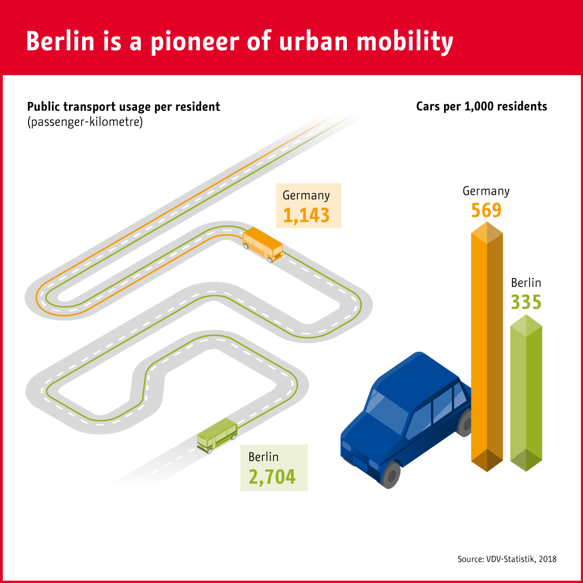 Infographic: Berlin is a pioneer of urban mobility | Statista