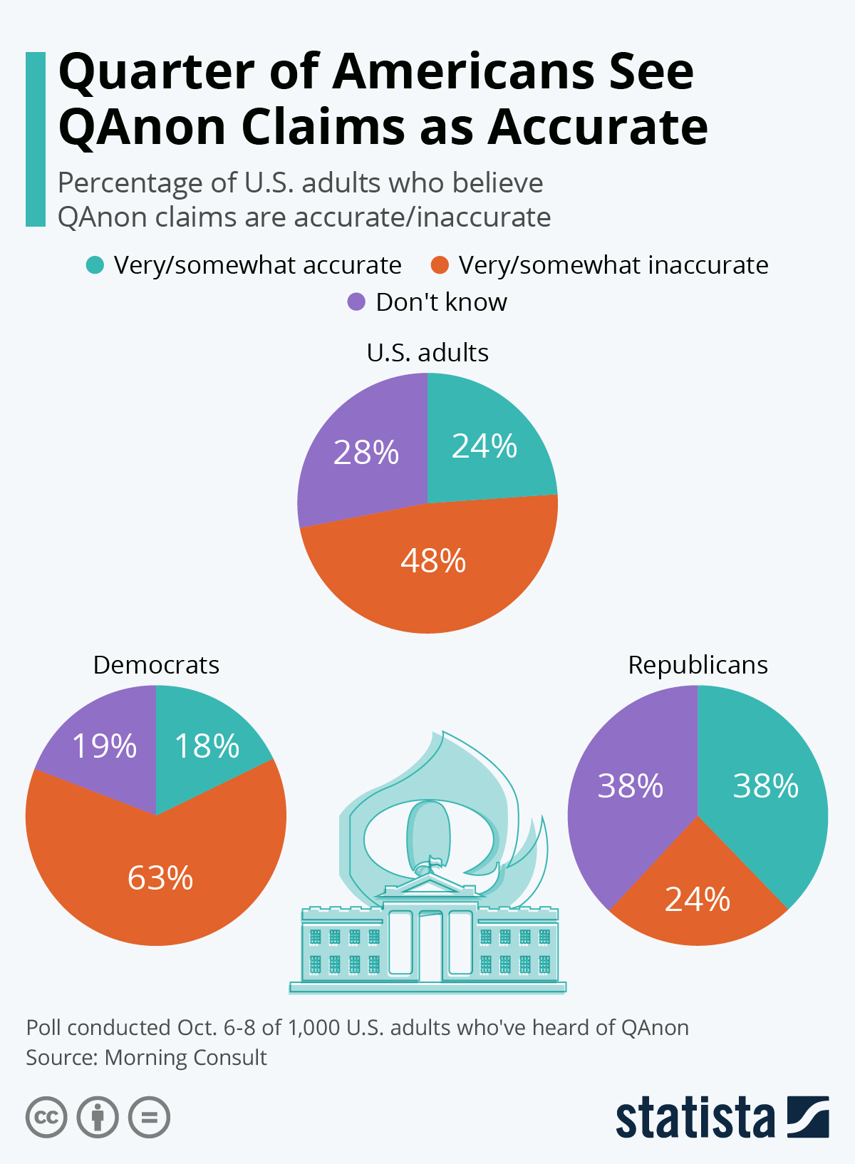 Infographic: Quarter of Americans See QAnon Claims as Accurate | Statista