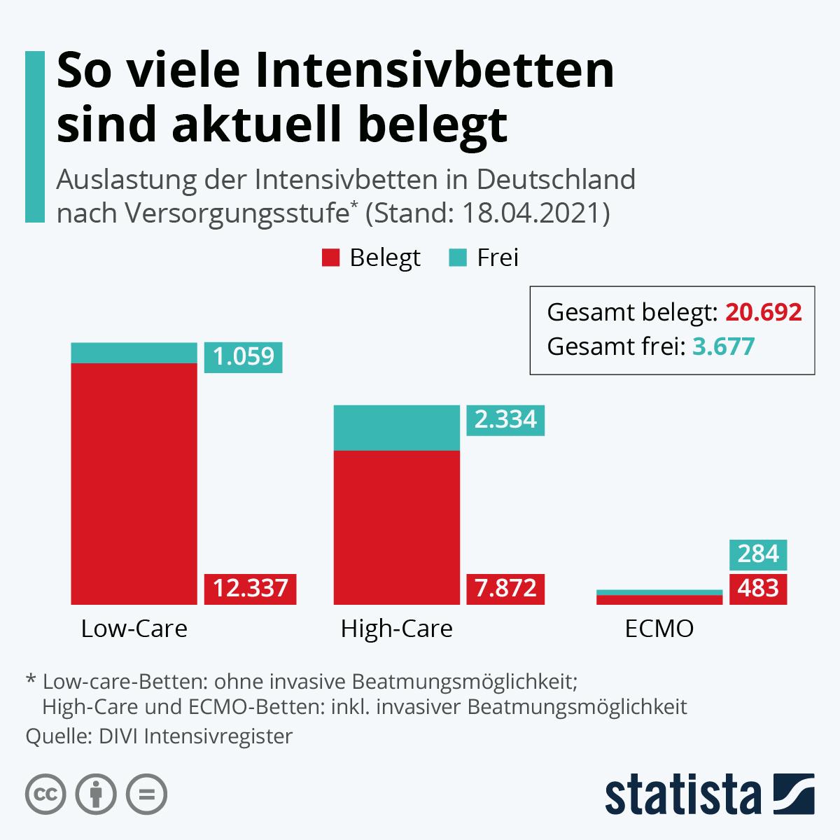 Infografik: So viele Intensivbetten sind aktuell belegt | Statista